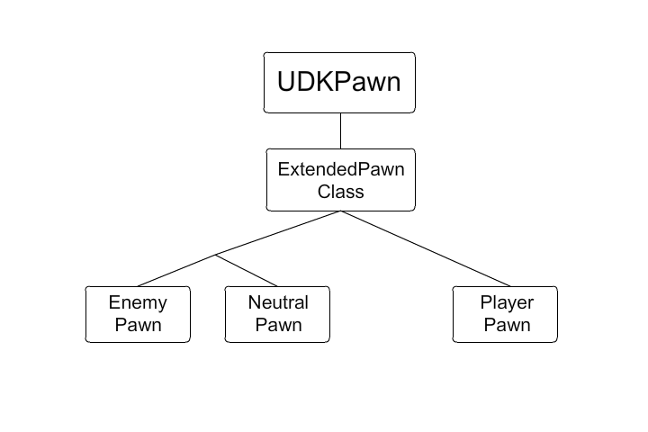 A basic pawn hierarchy to give insight into what someone could do with their pawn structure.